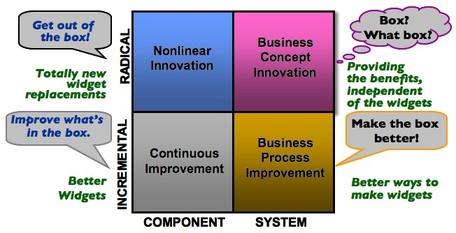 InnovationZealot.com: Types of Innovation